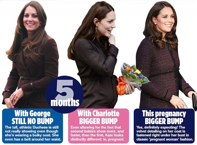 Duchess of Cambridge Baby